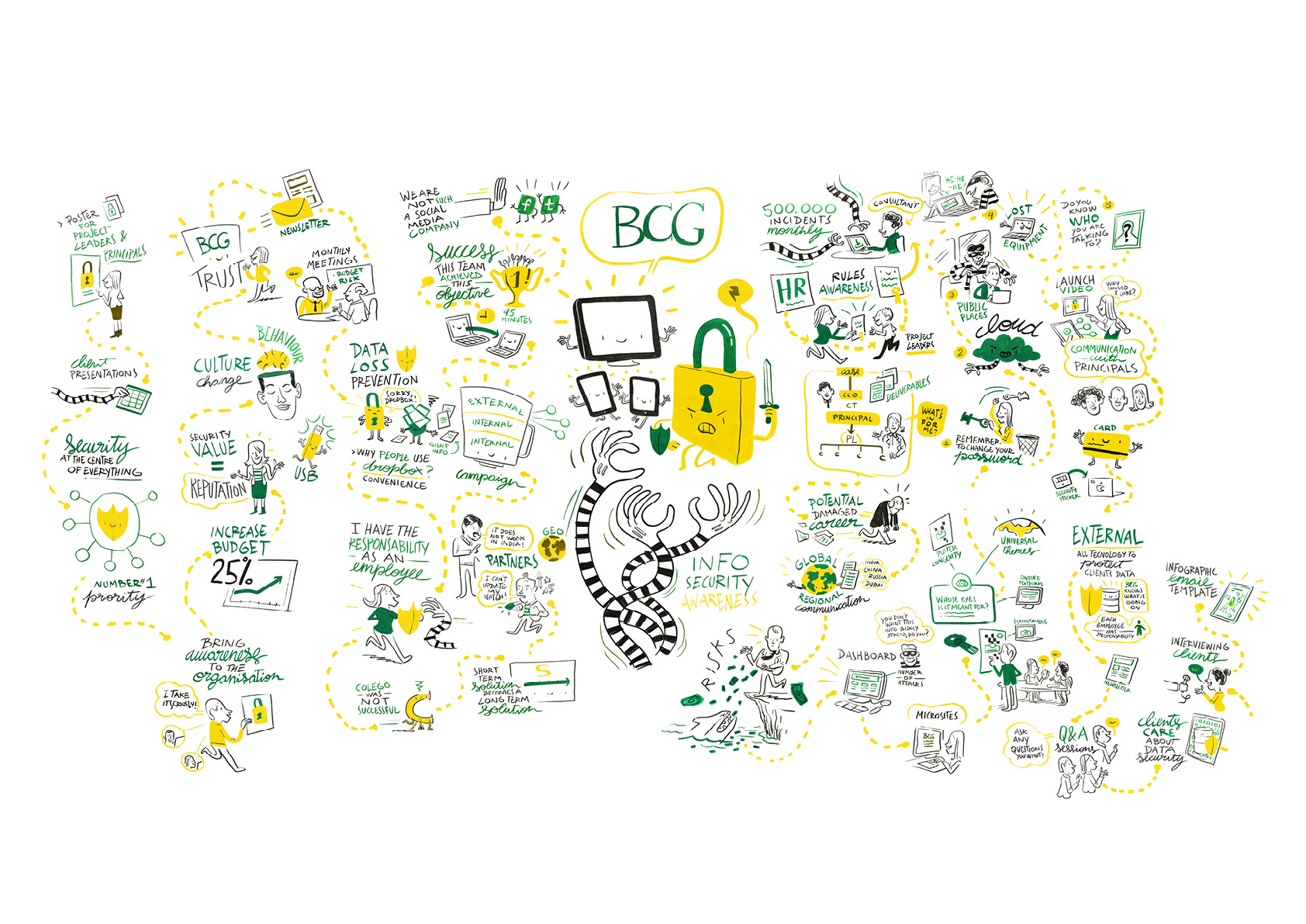 BCG–InfoSec–Scribing